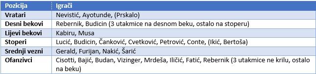 Rijeka II - tablica 1