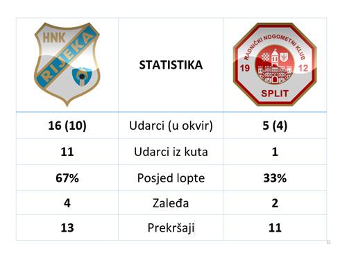 Rijeka-Split-34-kolo
