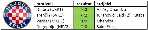Hajduk - pripremne