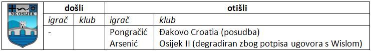 Osijek - dosli i otisli