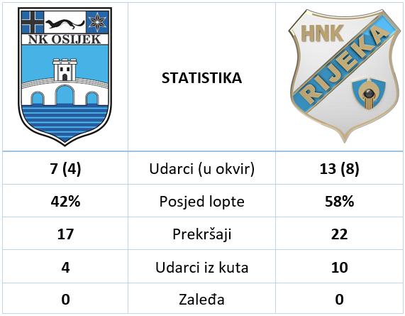 Osijek rijeka 2 3 statistika