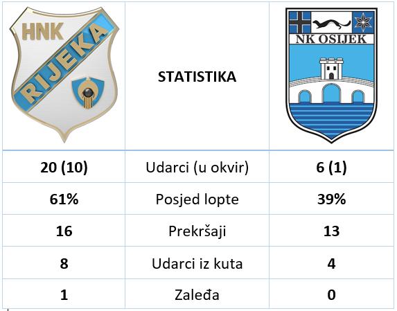 Rijeka Osijek 2 0 statistika