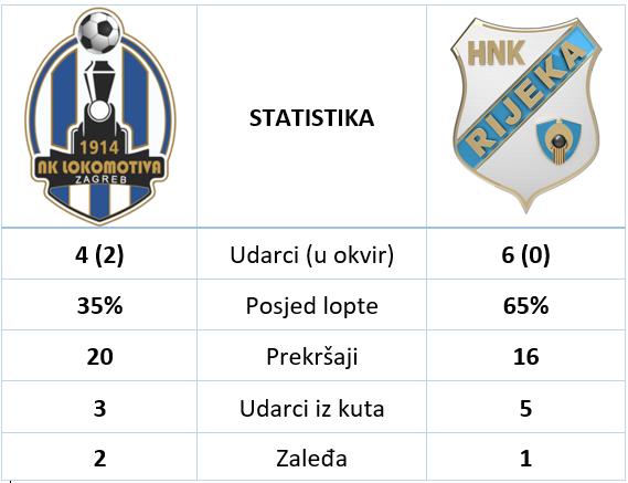 Lokomotiva Rijeka 1 0 statistika