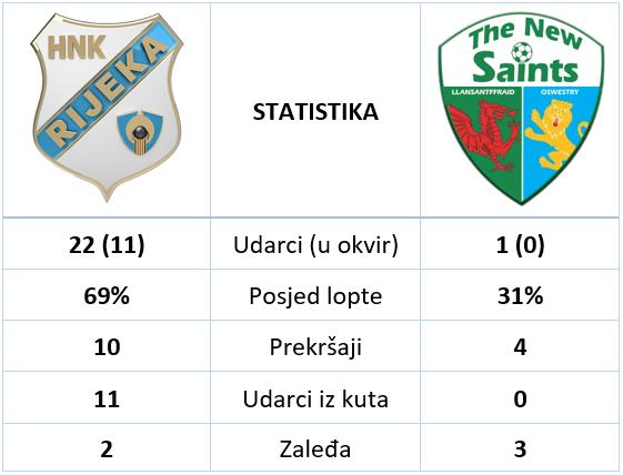 statistika Rijeka TNS