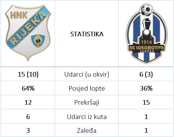Rijeka Lokomotiva 2 1 statistika