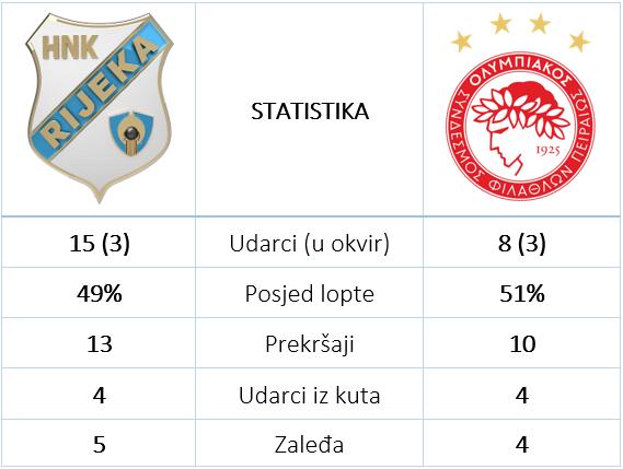 Rijeka Olympiacos 0 1 statistika