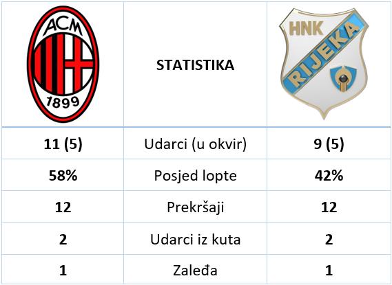 MIlan Rijeka 3 2 statistika