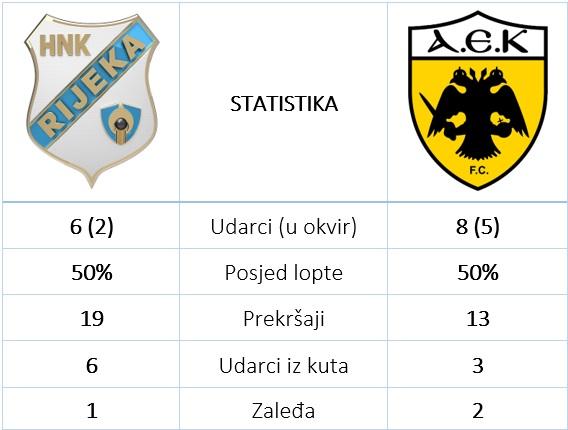 Rijeka AEK 1 2 statistika