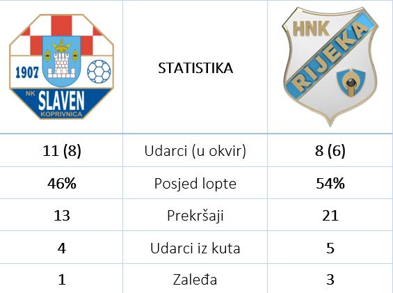 Slaven Rijeka 1 1 statistika
