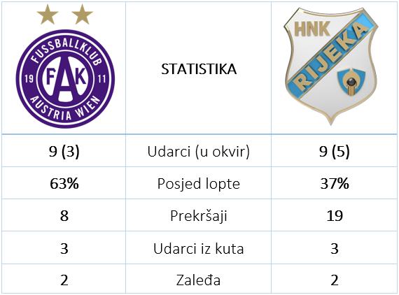 Austria Rijeka 1 3 statistika