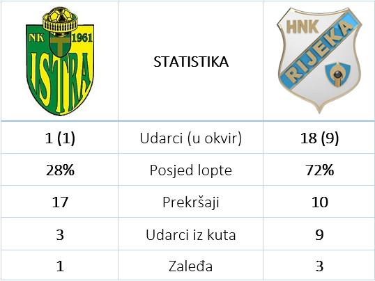 Istra Rijeka 1 0 statistika