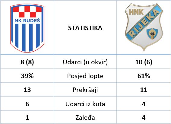 Rudes Rijeka 1 5 statistika